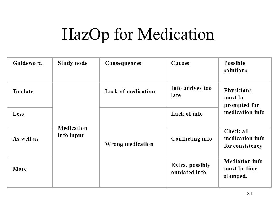 81 HazOp for Medication GuidewordStudy nodeConsequencesCausesPossible solutions Too late Medication info input Lack of medication Info arrives too late Physicians must be prompted for medication info Less Wrong medication Lack of info As well asConflicting info Check all medication info for consistency More Extra, possibly outdated info Mediation info must be time stamped.
