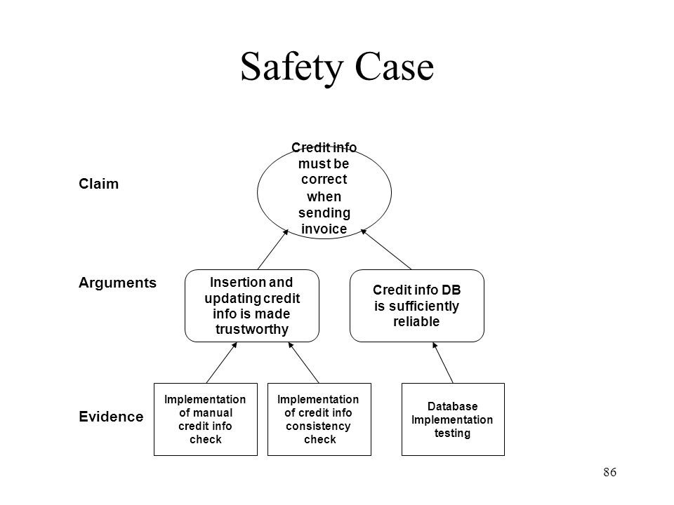 86 Safety Case Credit info DB is sufficiently reliable Credit info must be correct when sending invoice Implementation of credit info consistency check Database Implementation testing Implementation of manual credit info check Insertion and updating credit info is made trustworthy Claim Arguments Evidence