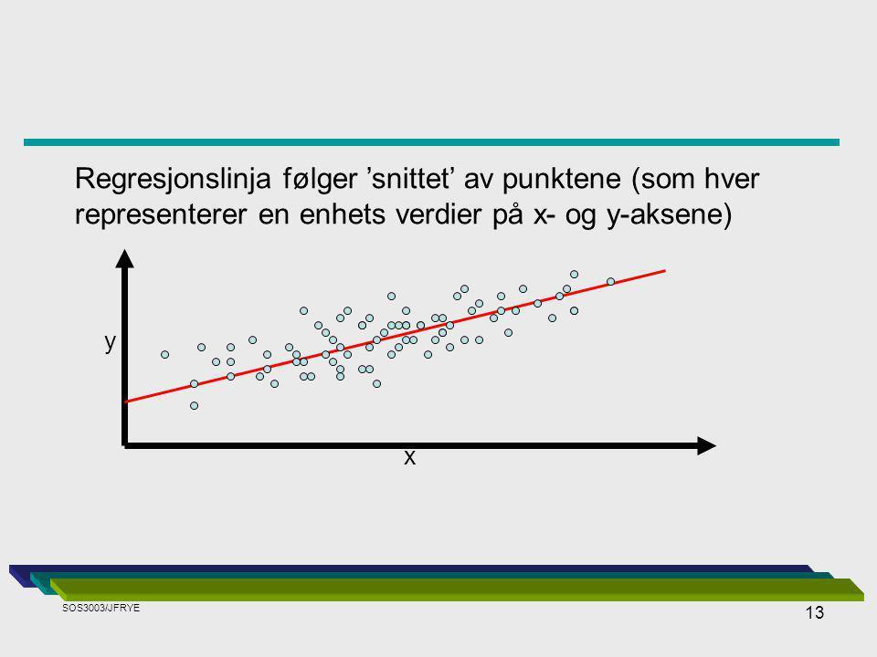 13 Regresjonslinja følger 'snittet' av punktene (som hver representerer en enhets verdier på x- og y-aksene) y x SOS3003/JFRYE