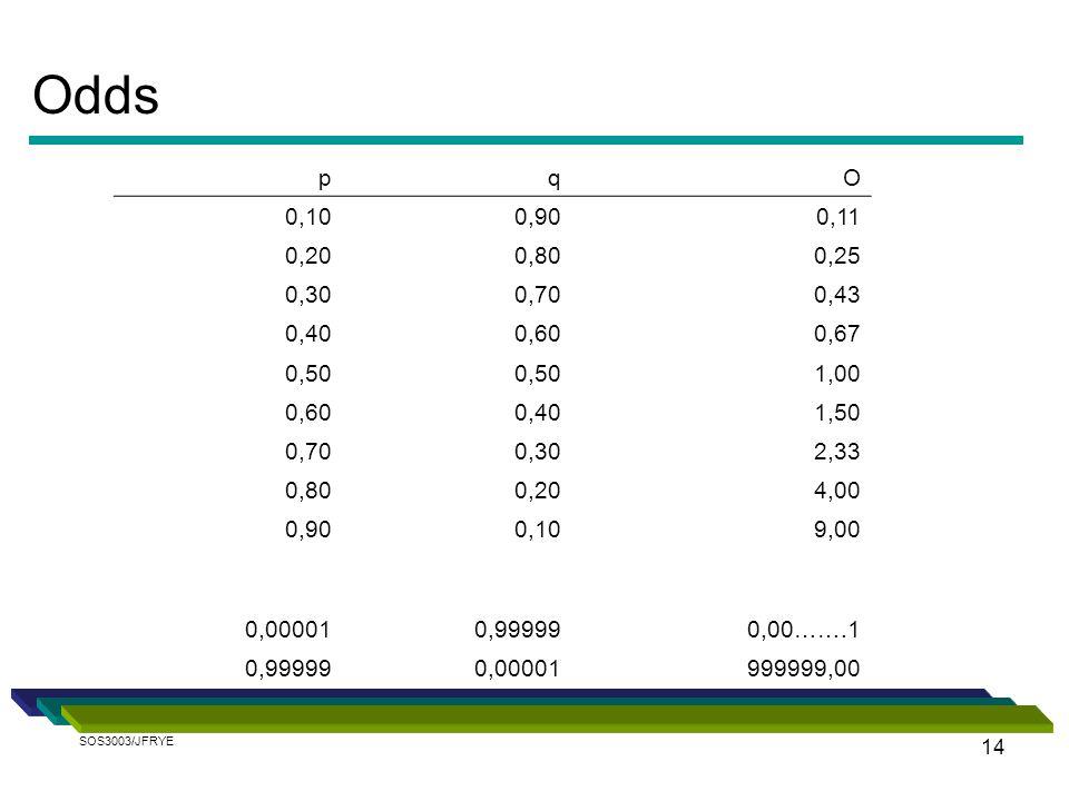 14 Odds pqO 0,100,900,11 0,200,800,25 0,300,700,43 0,400,600,67 0,50 1,00 0,600,401,50 0,700,302,33 0,800,204,00 0,900,109,00 0,000010,999990,00…….1 0