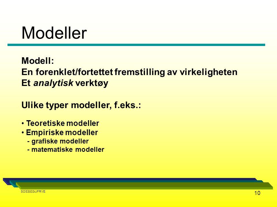 10 Modell: En forenklet/fortettet fremstilling av virkeligheten Et analytisk verktøy Ulike typer modeller, f.eks.: Teoretiske modeller Empiriske model