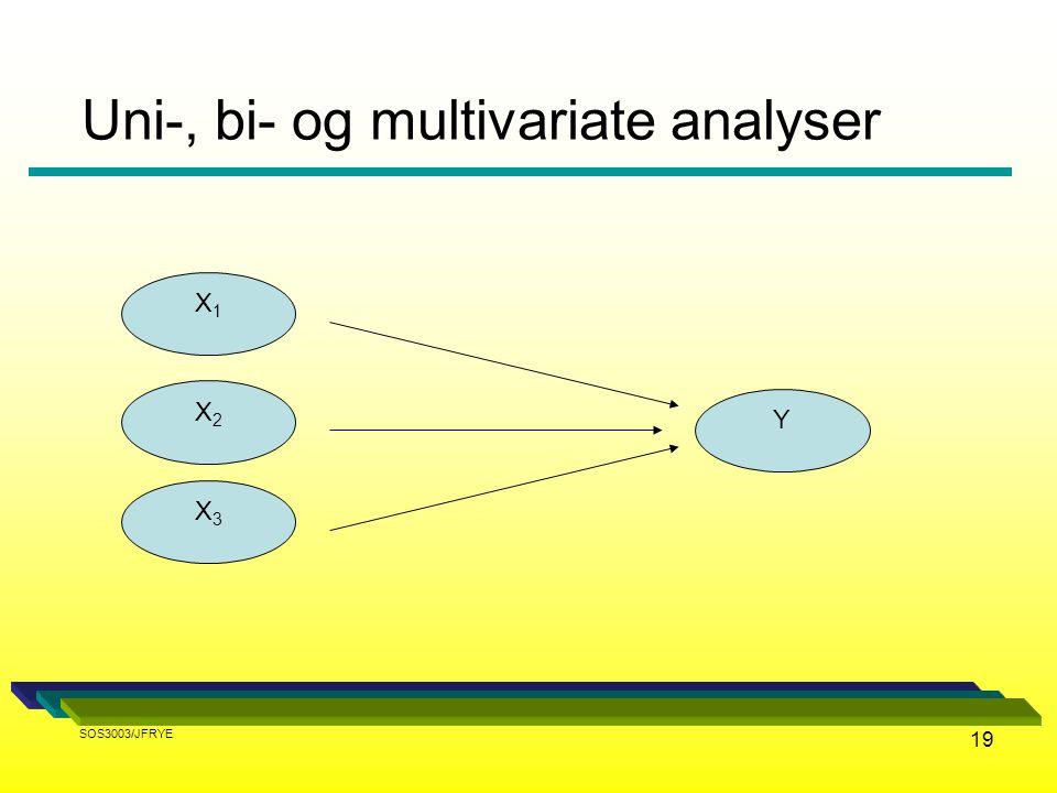 19 Uni-, bi- og multivariate analyser Y X1X1 X2X2 X3X3 SOS3003/JFRYE
