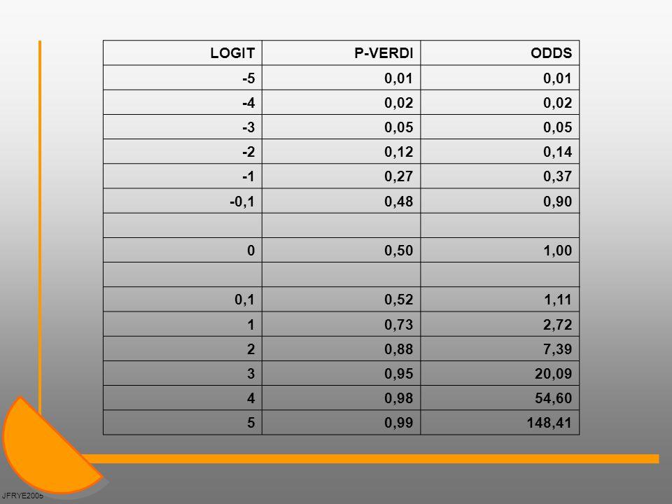 LOGITP-VERDIODDS -5 0,01 -4 0,02 -3 0,05 -2 0,12 0,14 0,27 0,37 -0,1 0,48 0,90 0 0,50 1,00 0,1 0,52 1,11 1 0,73 2,72 2 0,88 7,39 3 0,95 20,09 4 0,98 5