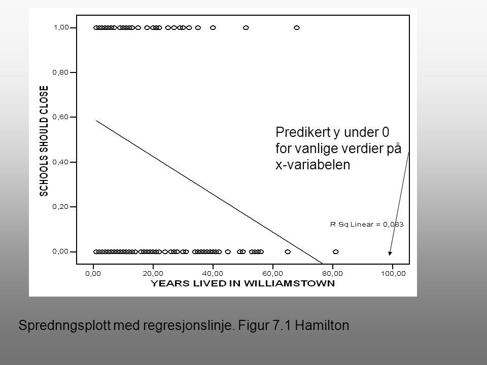 Predikert y under 0 for vanlige verdier på x-variabelen Sprednngsplott med regresjonslinje. Figur 7.1 Hamilton