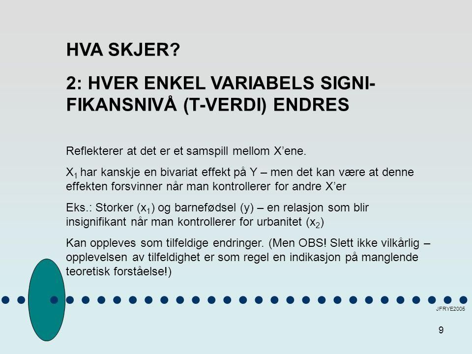 9 JFRYE2005 HVA SKJER? 2: HVER ENKEL VARIABELS SIGNI- FIKANSNIVÅ (T-VERDI) ENDRES Reflekterer at det er et samspill mellom X'ene. X 1 har kanskje en b