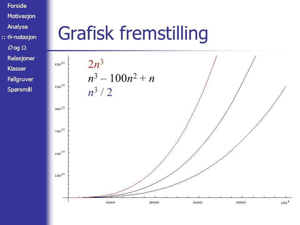 Forside Motivasjon Analyse  -notasjon O og  Relasjoner Klasser Fallgruver Spørsmål Grafisk fremstilling 2n 3 n 3 – 100n 2 + n n 3 / 2 ::