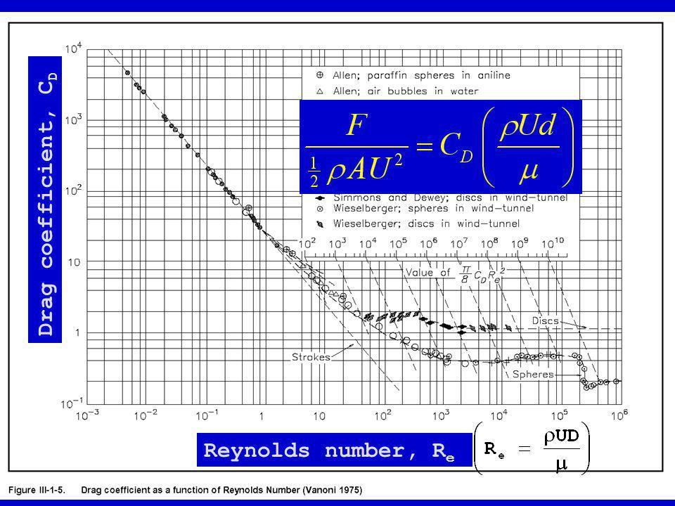 Reynolds number, R e Drag coefficient, C D