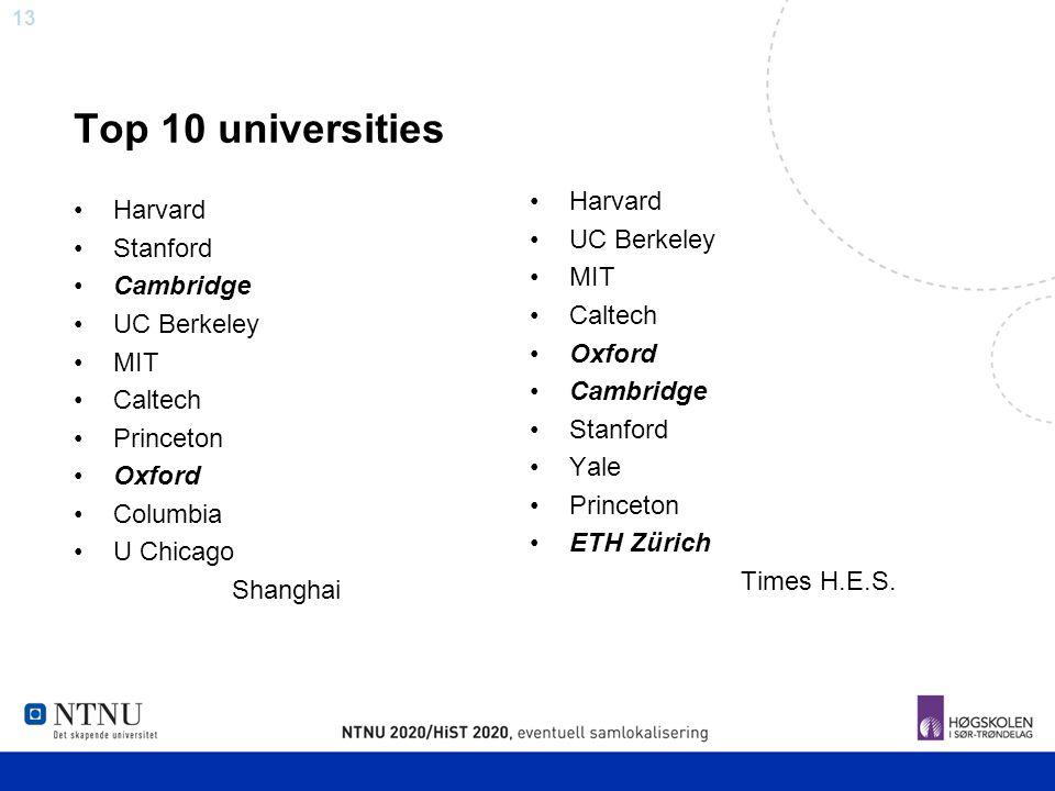 13 Top 10 universities Harvard Stanford Cambridge UC Berkeley MIT Caltech Princeton Oxford Columbia U Chicago Shanghai Harvard UC Berkeley MIT Caltech