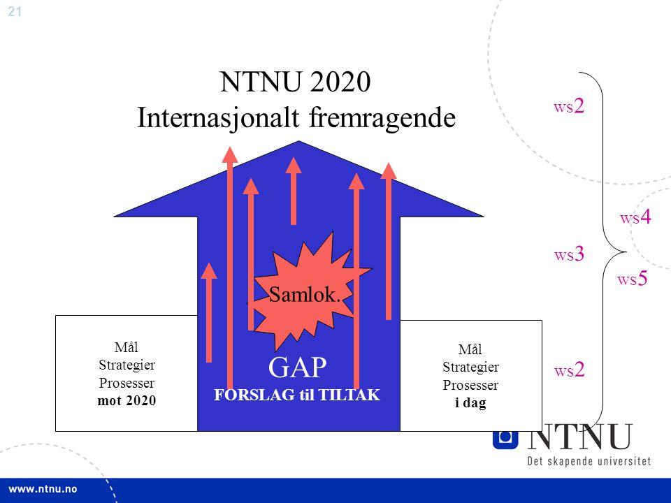 21 NTNU 2020 Internasjonalt fremragende Mål Strategier Prosesser mot 2020 Mål Strategier Prosesser i dag GAP FORSLAG til TILTAK Samlok. WS 2 WS 3 WS 4