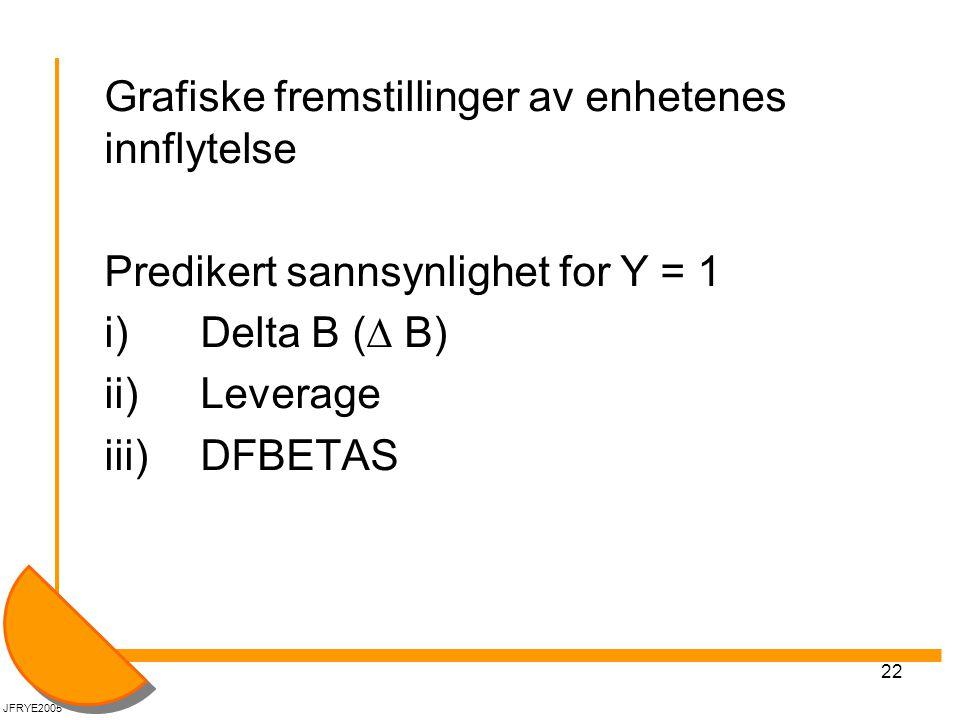 22 Grafiske fremstillinger av enhetenes innflytelse Predikert sannsynlighet for Y = 1 i) Delta B (  B) ii) Leverage iii)DFBETAS JFRYE2005