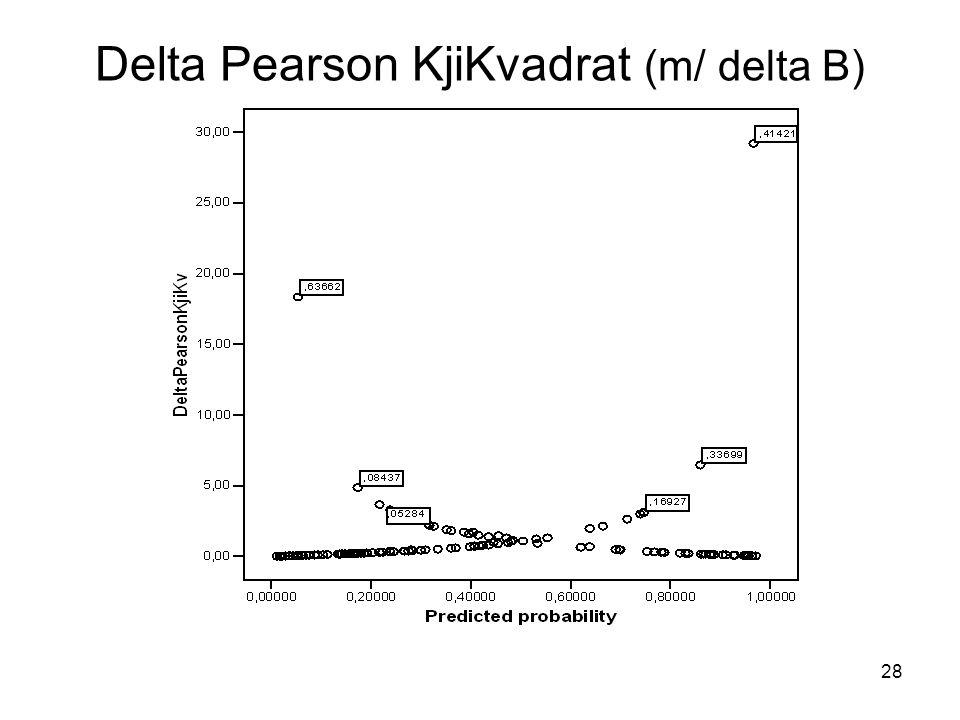 28 Delta Pearson KjiKvadrat (m/ delta B)
