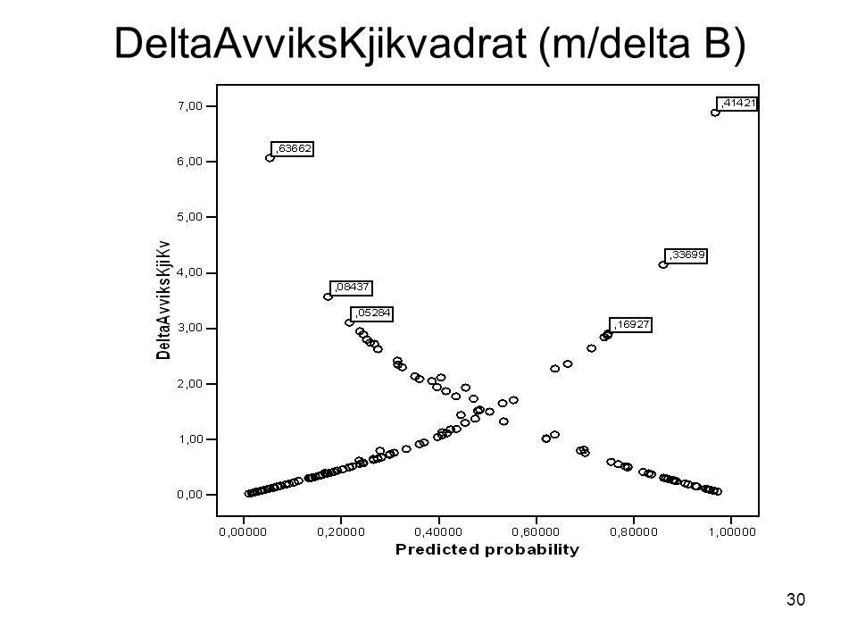 30 DeltaAvviksKjikvadrat (m/delta B)