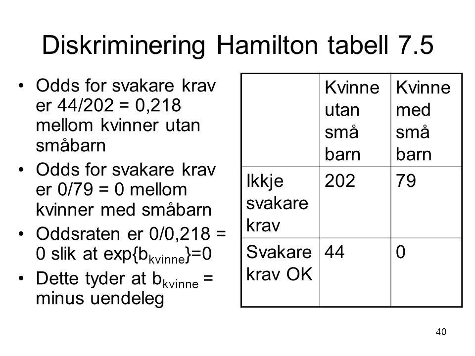 40 Diskriminering Hamilton tabell 7.5 Odds for svakare krav er 44/202 = 0,218 mellom kvinner utan småbarn Odds for svakare krav er 0/79 = 0 mellom kvinner med småbarn Oddsraten er 0/0,218 = 0 slik at exp{b kvinne }=0 Dette tyder at b kvinne = minus uendeleg Kvinne utan små barn Kvinne med små barn Ikkje svakare krav 20279 Svakare krav OK 440