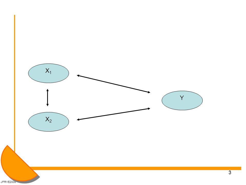 4 2: Multikollinaritet Hvis stor kovarians mellom X'ene, så har X'ene overlappende effekter på Y.