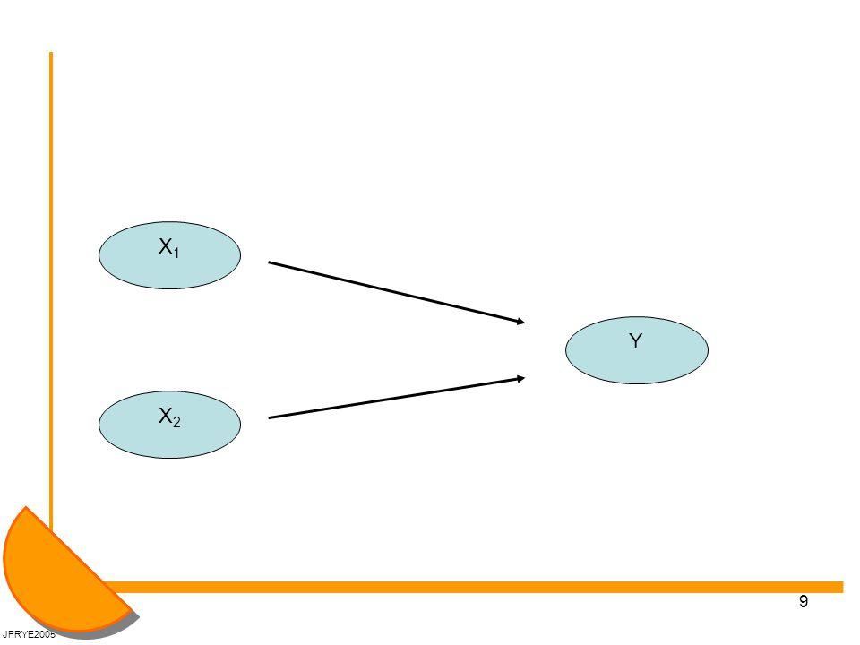 10 4: Samspillsledd Helt annet spørsmål enn både MK og det å kontrollere for andre variabler Samspillsledd: Når man ønsker å se om effekten av en X er avhengig av verdien på en annen X.