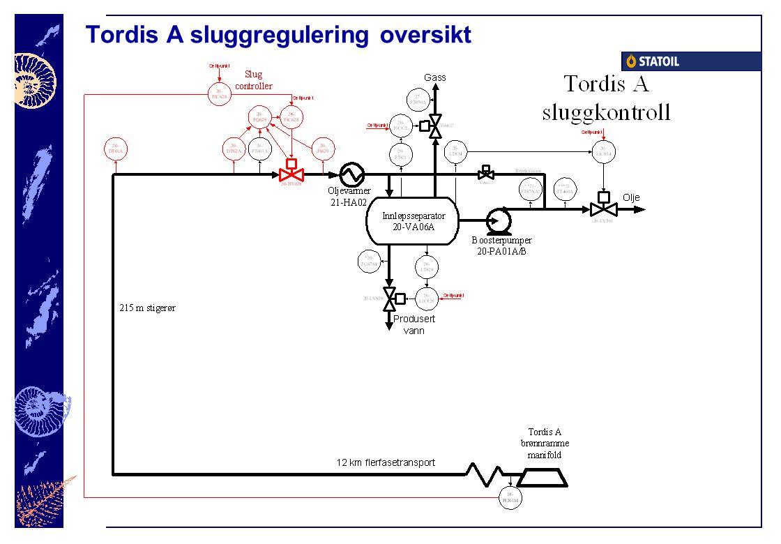 Tordis A sluggregulering oversikt
