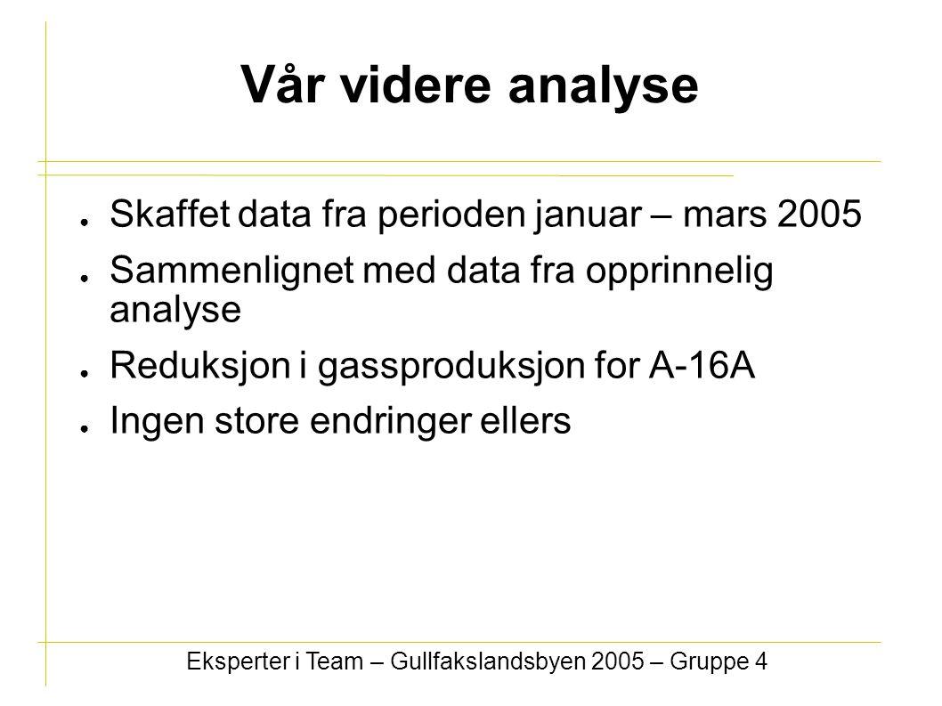Vår videre analyse ● Skaffet data fra perioden januar – mars 2005 ● Sammenlignet med data fra opprinnelig analyse ● Reduksjon i gassproduksjon for A-1