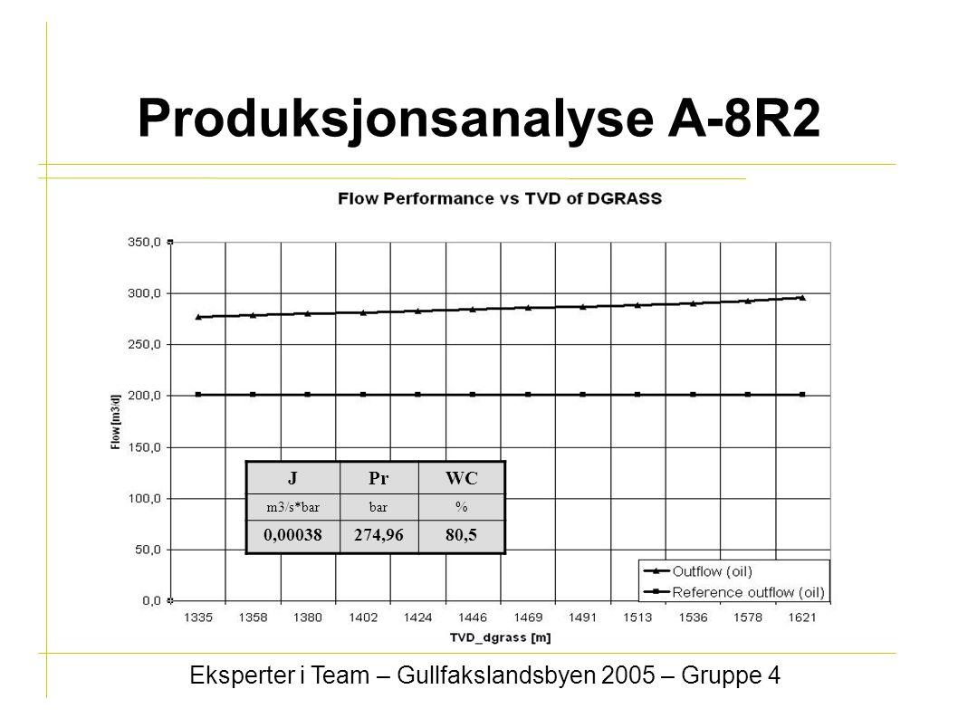 Produksjonsanalyse A-8R2 Eksperter i Team – Gullfakslandsbyen 2005 – Gruppe 4 JPrWC m3/s*barbar% 0,00038274,9680,5