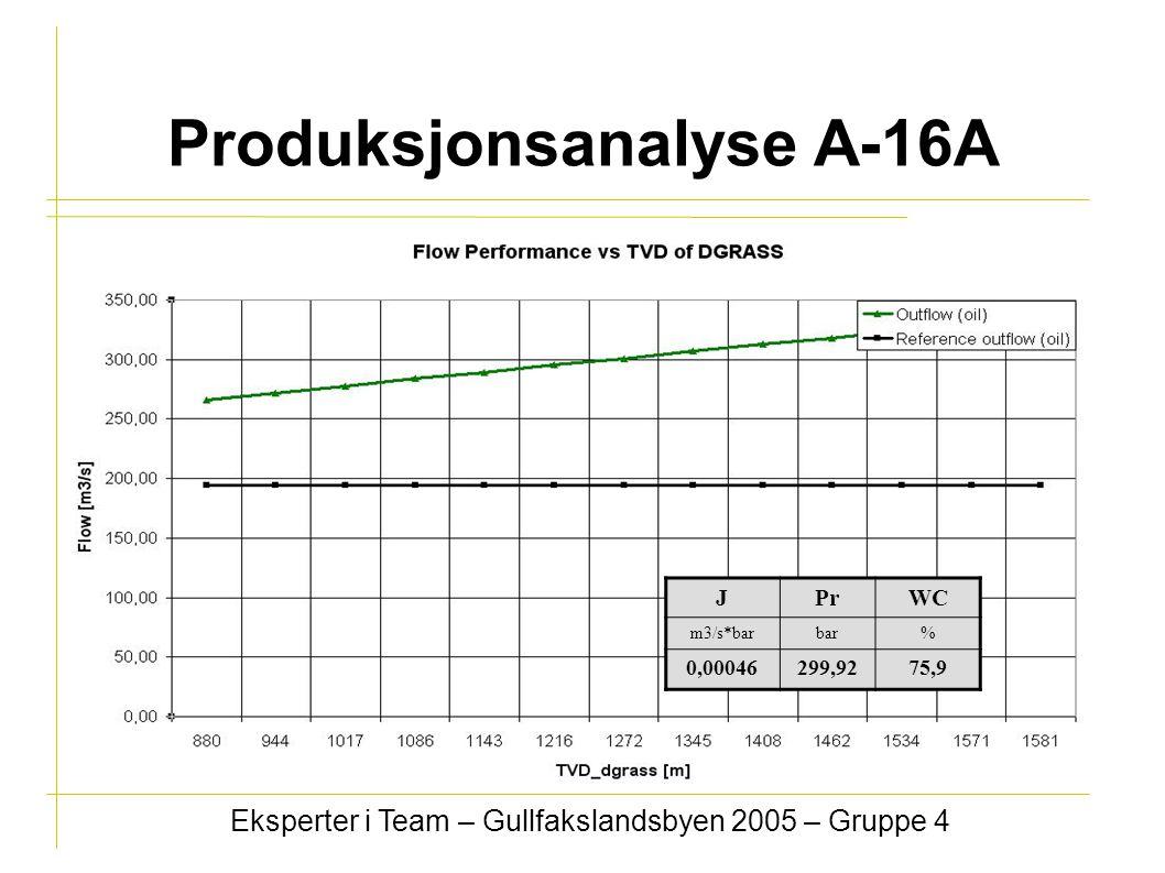 Produksjonsanalyse A-16A Eksperter i Team – Gullfakslandsbyen 2005 – Gruppe 4 JPrWC m3/s*barbar% 0,00046299,9275,9
