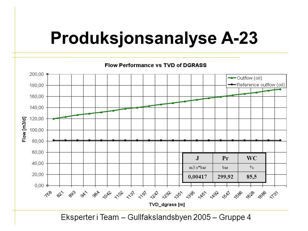 Produksjonsanalyse A-23 Eksperter i Team – Gullfakslandsbyen 2005 – Gruppe 4 JPrWC m3/s*barbar% 0,00417299,9285,5