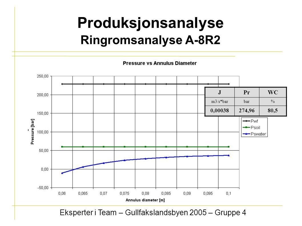 Produksjonsanalyse Ringromsanalyse A-8R2 Eksperter i Team – Gullfakslandsbyen 2005 – Gruppe 4 JPrWC m3/s*barbar% 0,00038274,9680,5