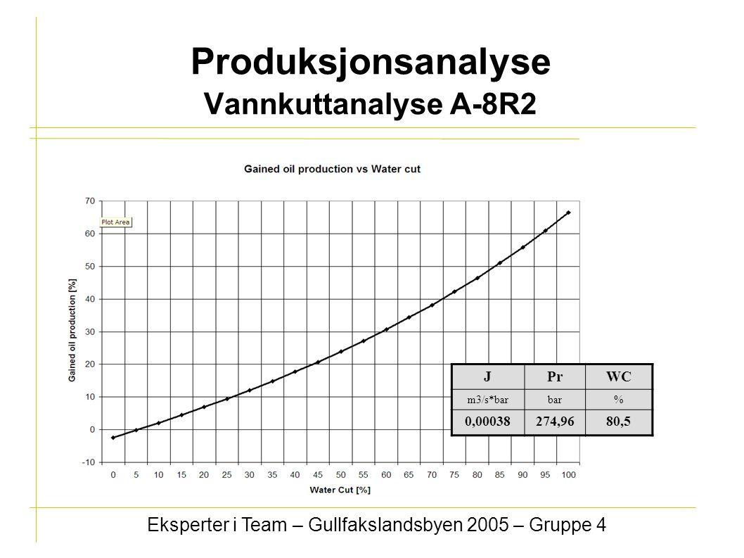 Produksjonsanalyse Vannkuttanalyse A-8R2 Eksperter i Team – Gullfakslandsbyen 2005 – Gruppe 4 JPrWC m3/s*barbar% 0,00038274,9680,5