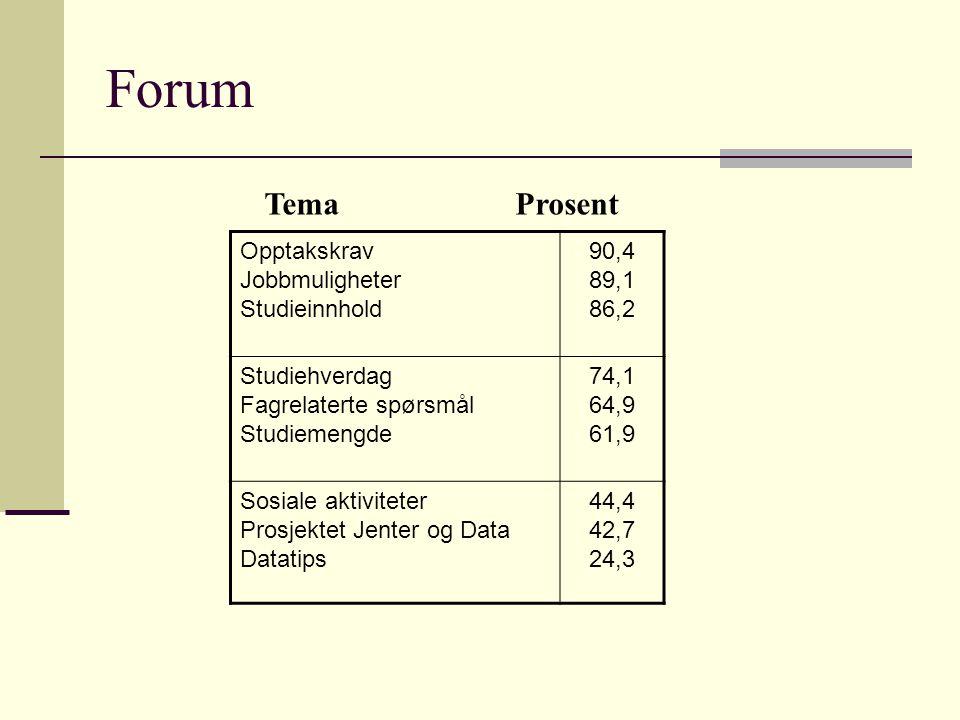Forum Opptakskrav Jobbmuligheter Studieinnhold 90,4 89,1 86,2 Studiehverdag Fagrelaterte spørsmål Studiemengde 74,1 64,9 61,9 Sosiale aktiviteter Prosjektet Jenter og Data Datatips 44,4 42,7 24,3 Tema Prosent