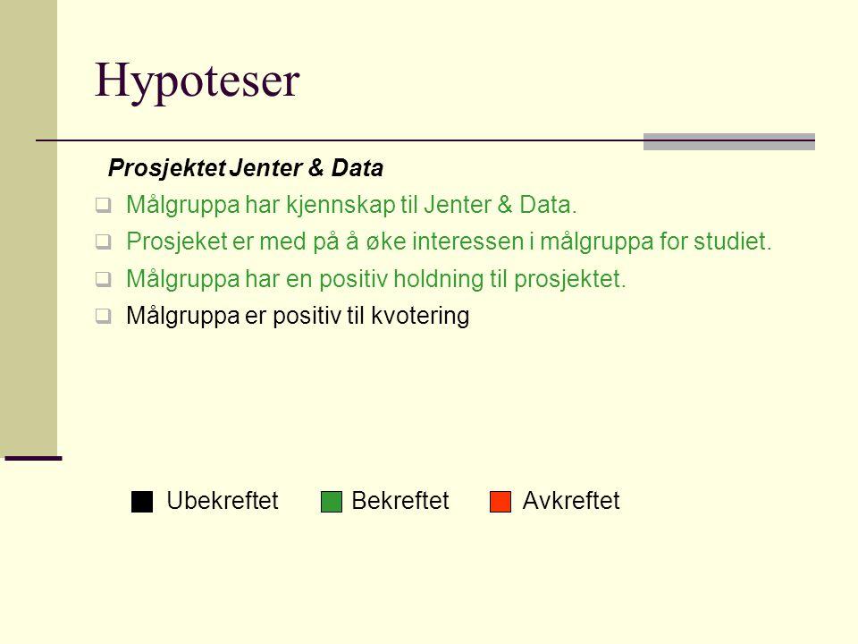 Hypoteser Prosjektet Jenter & Data  Målgruppa har kjennskap til Jenter & Data.