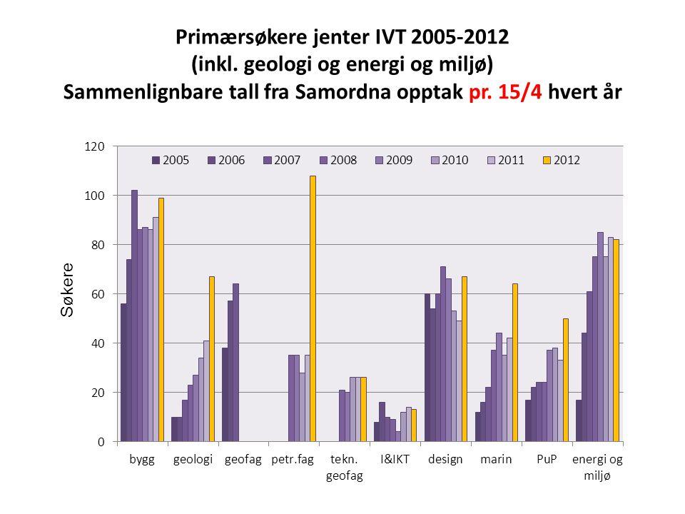 Antall kvinnelige primærsøkere (siv.ing) til NTNU 2008-2012 Tall fra Samordna opptak pr.