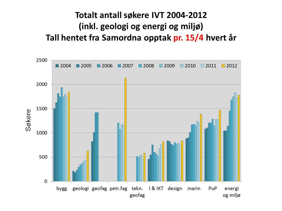 Søkere til 2-årig norsk master IVT 2006-2012 Tall pr.