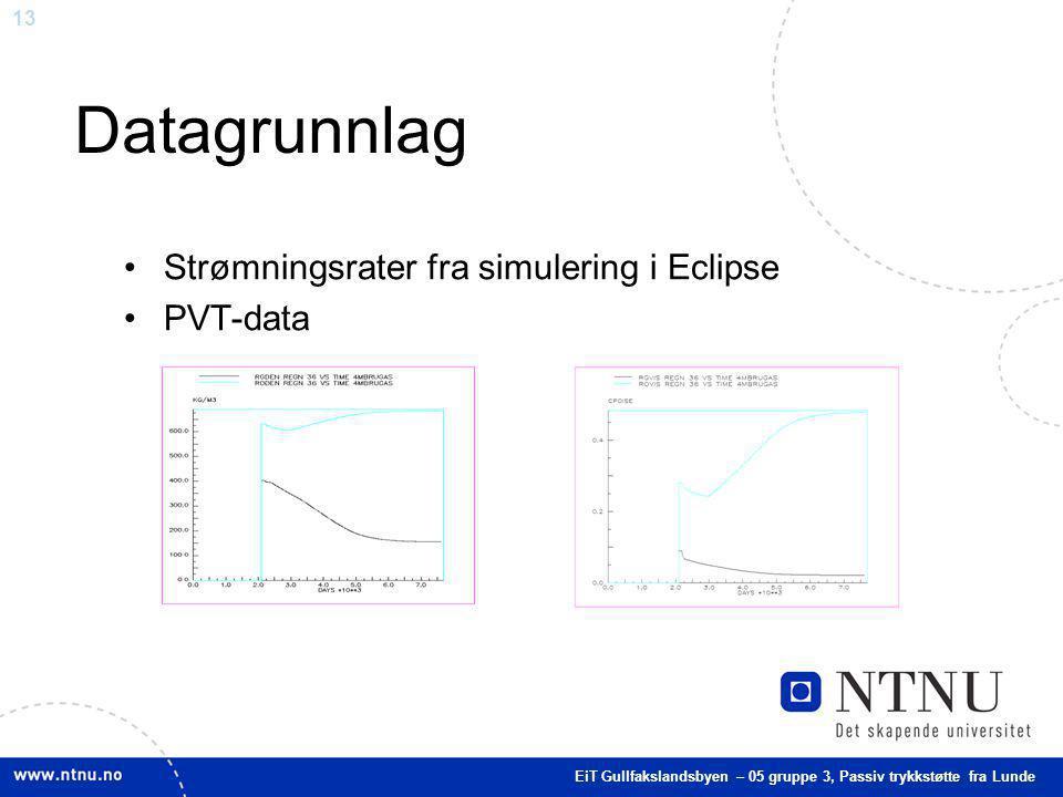 13 Datagrunnlag Strømningsrater fra simulering i Eclipse PVT-data EiT Gullfakslandsbyen – 05 gruppe 3, Passiv trykkstøtte fra Lunde