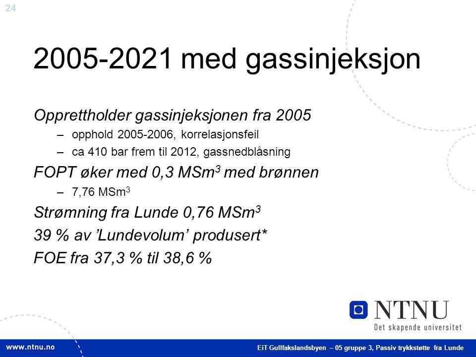 24 2005-2021 med gassinjeksjon Opprettholder gassinjeksjonen fra 2005 –opphold 2005-2006, korrelasjonsfeil –ca 410 bar frem til 2012, gassnedblåsning