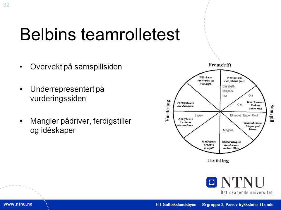 32 Belbins teamrolletest Overvekt på samspillsiden Underrepresentert på vurderingssiden Mangler pådriver, ferdigstiller og idéskaper EiT Gullfakslands