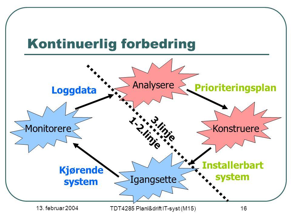 13. februar 2004 TDT4285 Planl&drift IT-syst (M15) 16 Kontinuerlig forbedring Analysere Konstruere Igangsette Monitorere Prioriteringsplan Kjørende sy