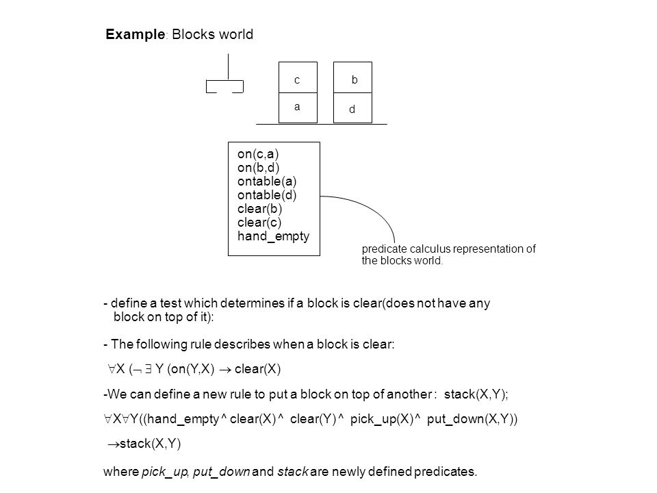 Example : Blocks world c a b d on(c,a) on(b,d) ontable(a) ontable(d) clear(b) clear(c) hand_empty predicate calculus representation of the blocks world.