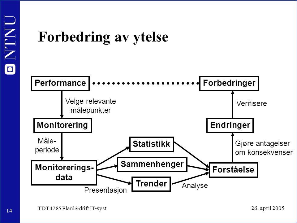 14 26. april 2005 TDT4285 Planl&drift IT-syst Forbedring av ytelse Performance Monitorering Statistikk Trender Forståelse Endringer Forbedringer Monit