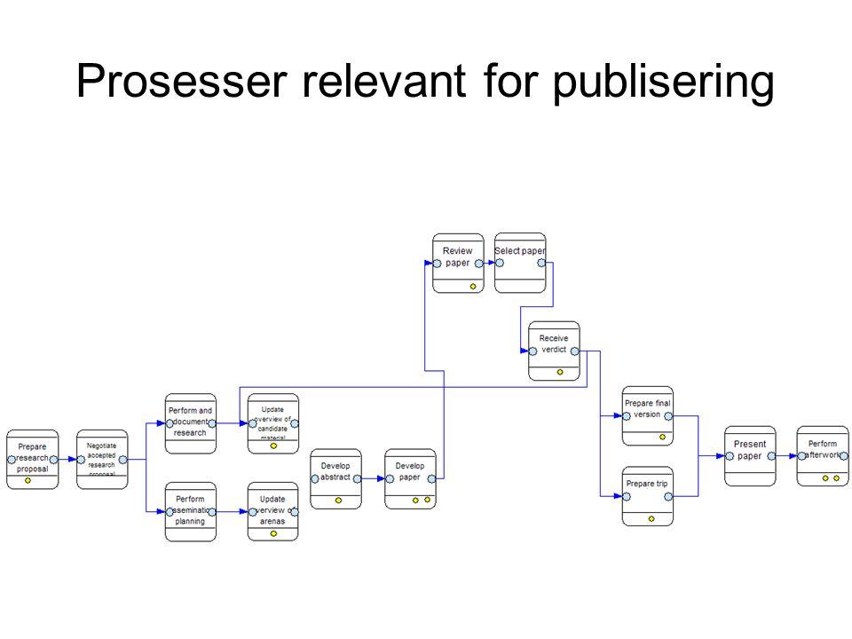 Prosesser relevant for publisering