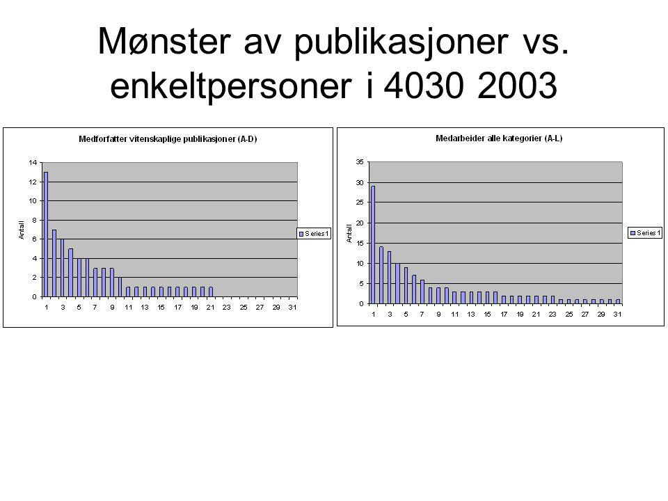 Mønster av publikasjoner vs. enkeltpersoner i 4030 2003