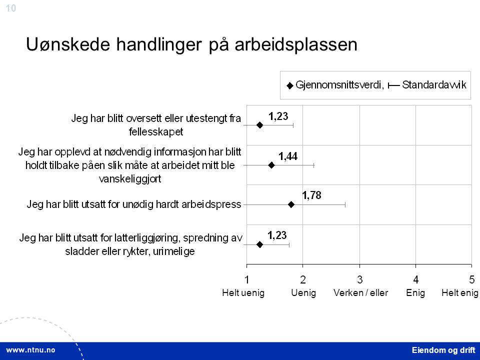 10 Eiendom og drift Uønskede handlinger på arbeidsplassen Helt uenigUenigVerken / ellerEnigHelt enig
