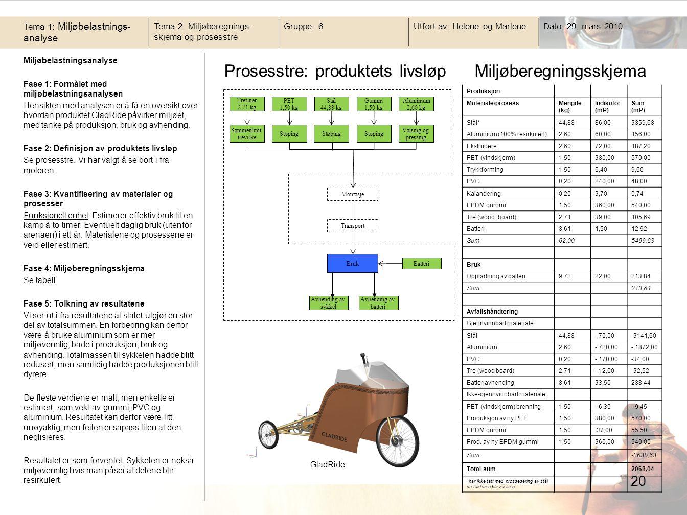 20 Miljøbelastningsanalyse Fase 1: Formålet med miljøbelastningsanalysen Hensikten med analysen er å få en oversikt over hvordan produktet GladRide påvirker miljøet, med tanke på produksjon, bruk og avhending.