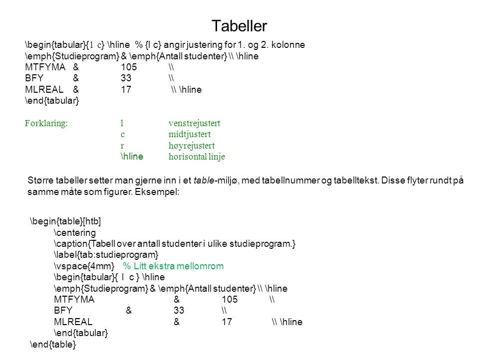 Tabeller \begin{tabular}{ l c } \hline % {l c} angir justering for 1. og 2. kolonne \emph{Studieprogram} & \emph{Antall studenter} \\ \hline MTFYMA& 1