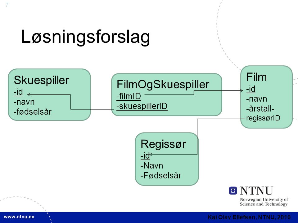 7 Løsningsforslag Kai Olav Ellefsen, NTNU, 2010 FilmOgSkuespiller -filmID -skuespillerID Film -id -navn -årstall - regissørID Regissør -id -Navn -Føds