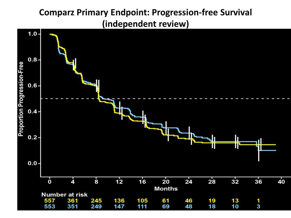 Comparz Primary Endpoint: Progression-free Survival (independent review) Pazopanib Sunitinib NMedian PFS (95% CI) Pazopanib5578.4 mo (8.3, 10.9) Sunit
