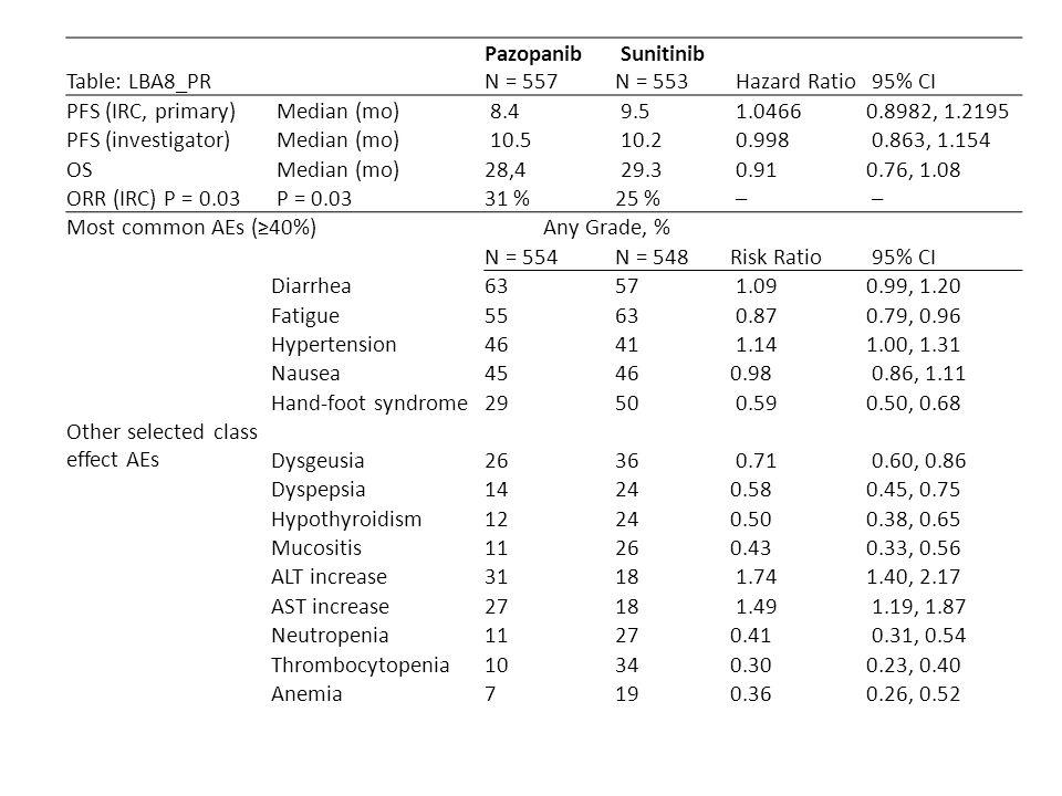 Table: LBA8_PR Pazopanib N = 557 Sunitinib N = 553 Hazard Ratio 95% CI PFS (IRC, primary) Median (mo) 8.4 9.5 1.04660.8982, 1.2195 PFS (investigator)