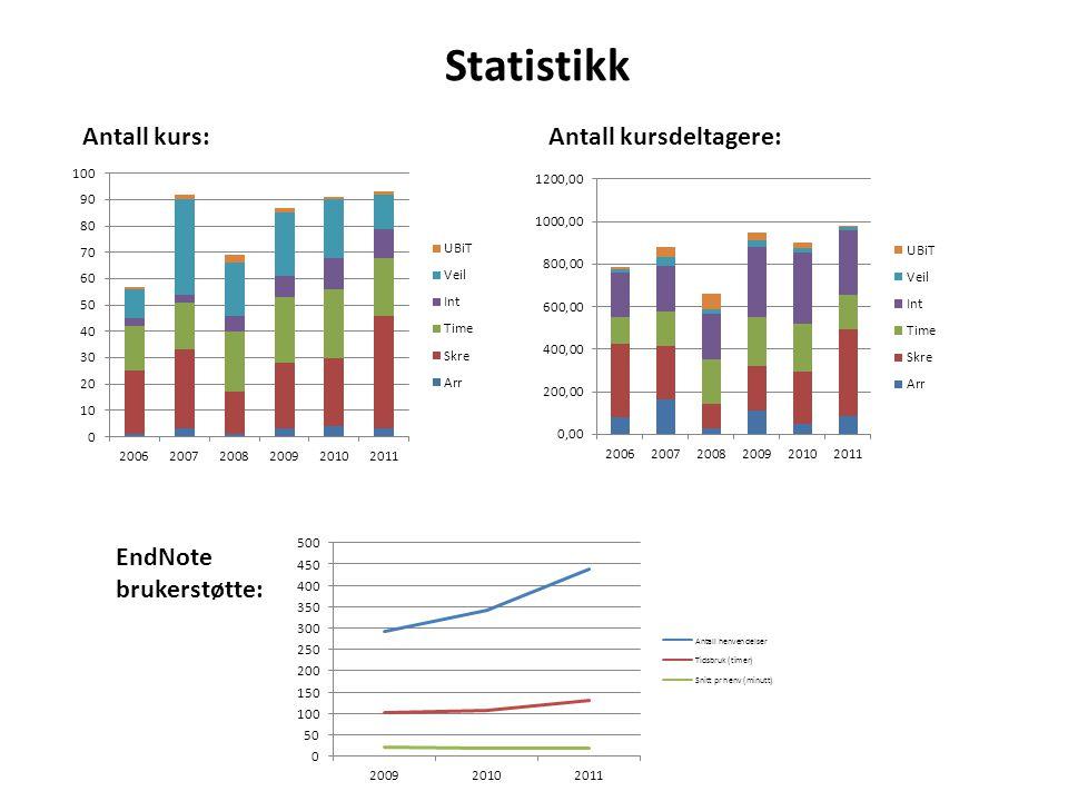 Statistikk Antall kurs:Antall kursdeltagere: EndNote brukerstøtte: