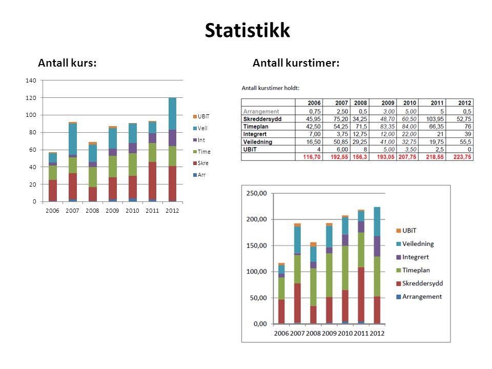 Statistikk Antall kurs:Antall kurstimer: