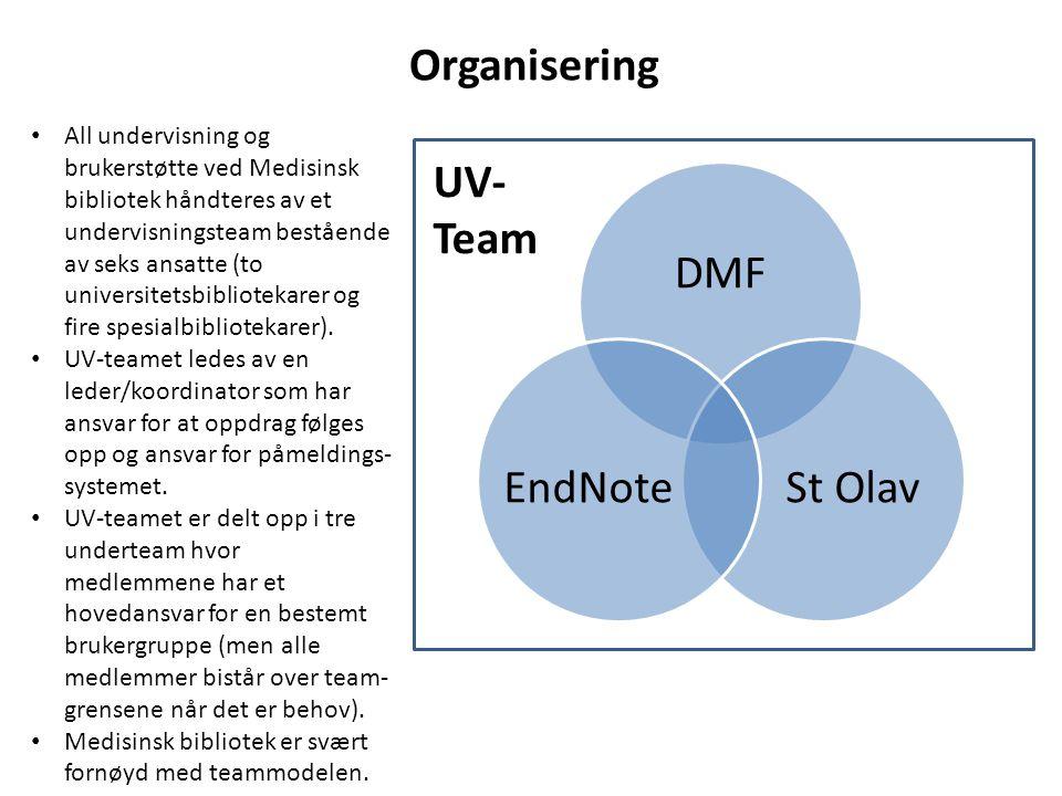 Organisering UV- Team All undervisning og brukerstøtte ved Medisinsk bibliotek håndteres av et undervisningsteam bestående av seks ansatte (to univers
