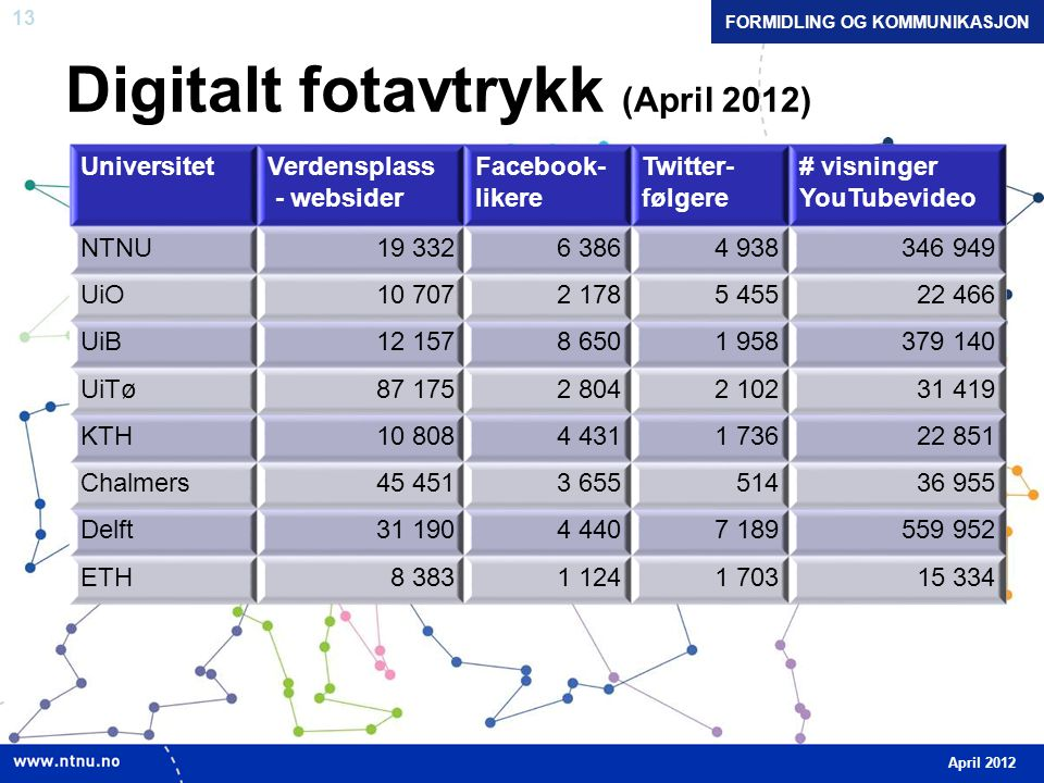 13 Digitalt fotavtrykk (April 2012) UniversitetVerdensplass - websider Facebook- likere Twitter- følgere # visninger YouTubevideo NTNU19 3326 3864 938