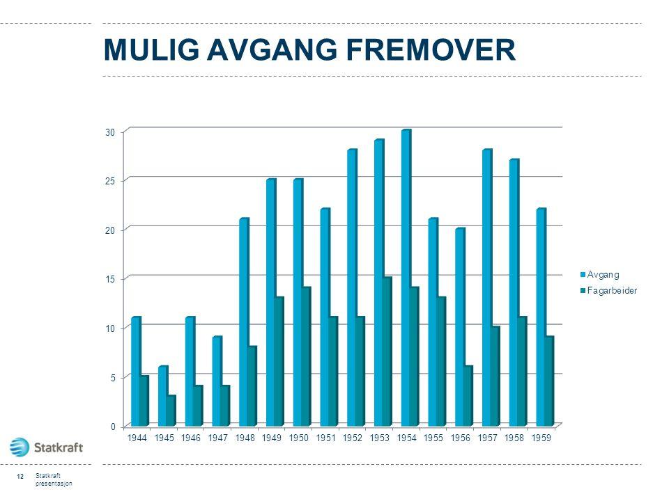 MULIG AVGANG FREMOVER 12 Statkraft presentasjon