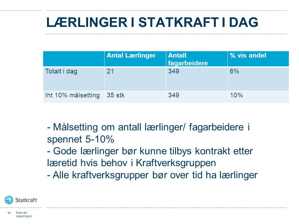 LÆRLINGER I STATKRAFT I DAG Antal LærlingerAntall fagarbeidere % vis andel Totalt i dag213496% Iht 10% målsetting35 stk34910% 13 Statkraft presentasjo
